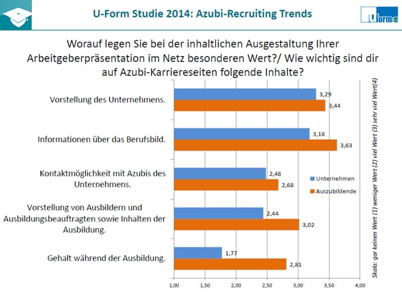 Welche Inhalte auf Azubi-Karriereseiten - Azubi-Recruiting Trends