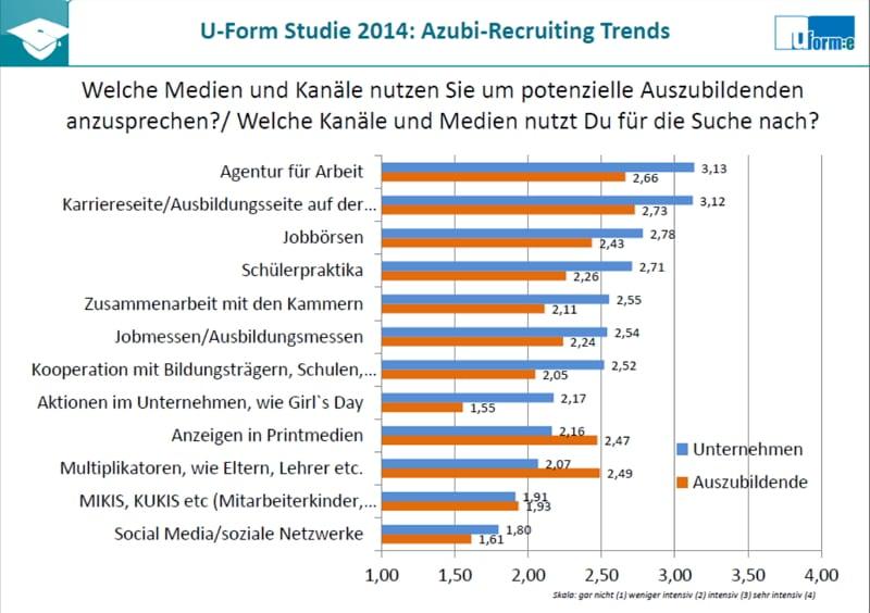 Welche Kanäle für Azubiansprache_Suche nach Ausbildungsplätzen - Azubi Recruiting Trends 2014