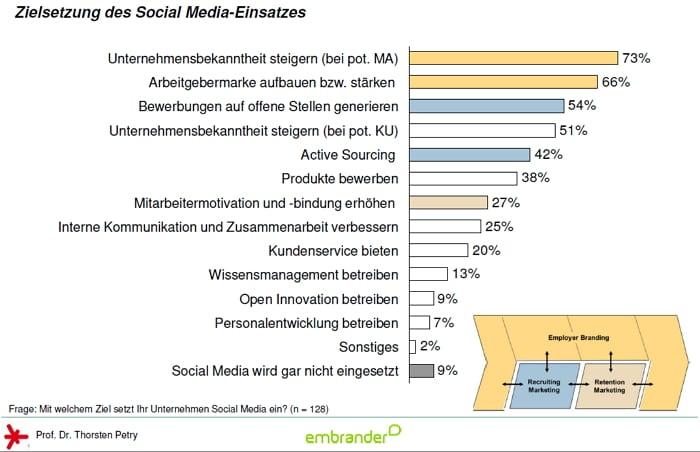 Zielsetzung des Social Media Einsatzes im Personalmarketing - Quelle embrander