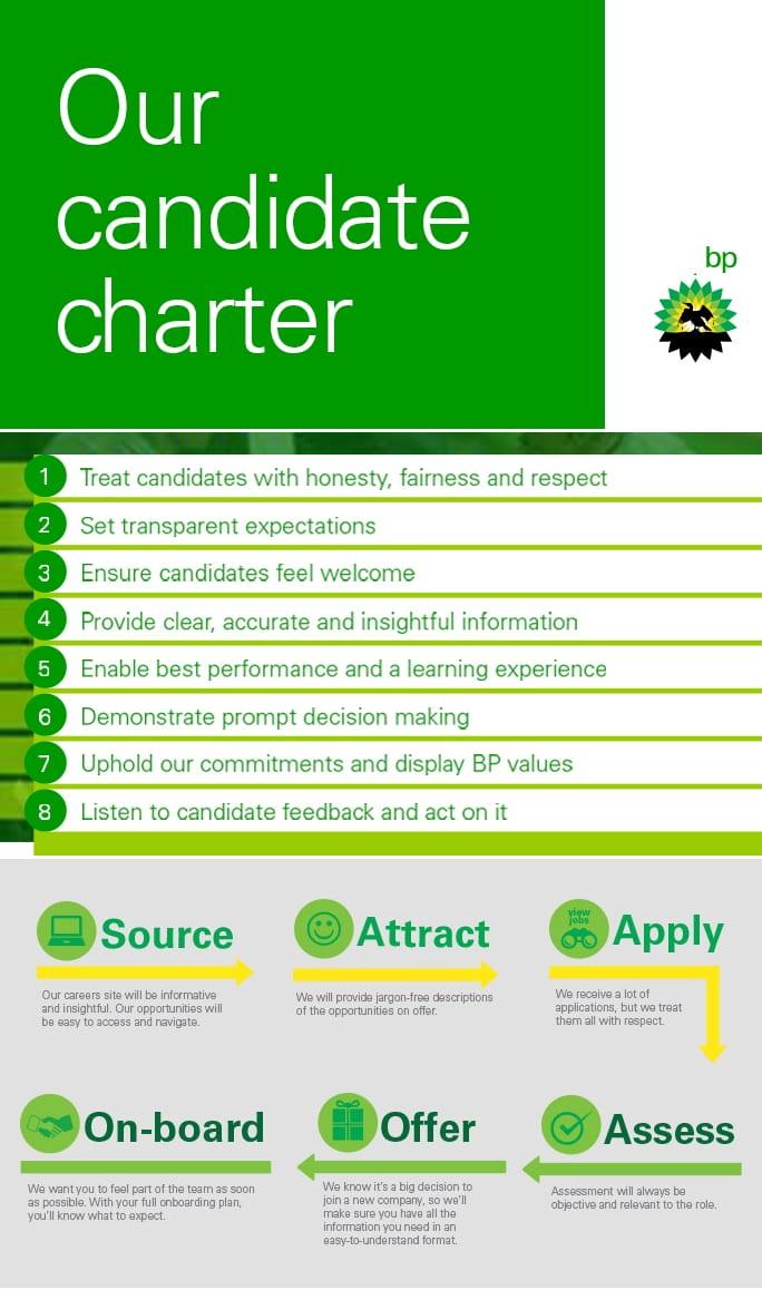 Eine weltklasse Candidate Experience - die BP Candidate Charta