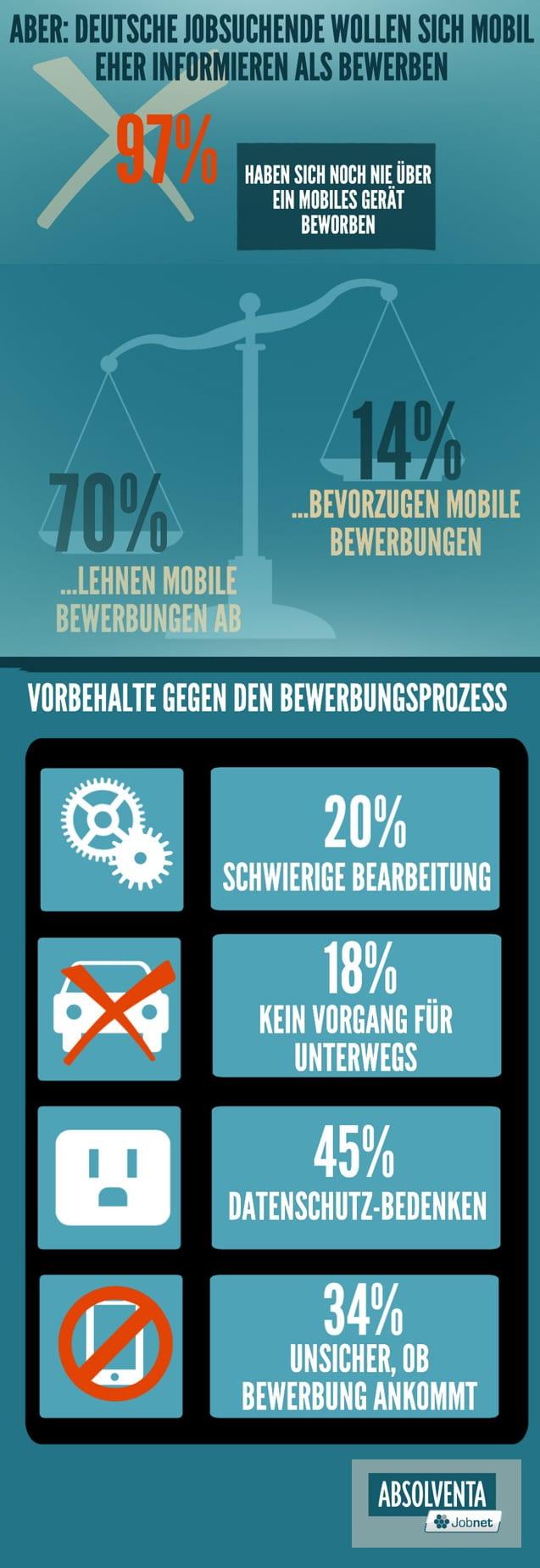 Deutsche Jobsuchende lehnen mobile Bewerbung ab - Quelle Absolventa