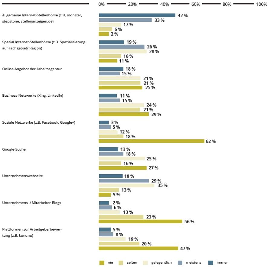 Online-Quellen, sich über Arbeitgeber und Jobs zu informieren - Quelle metaHR