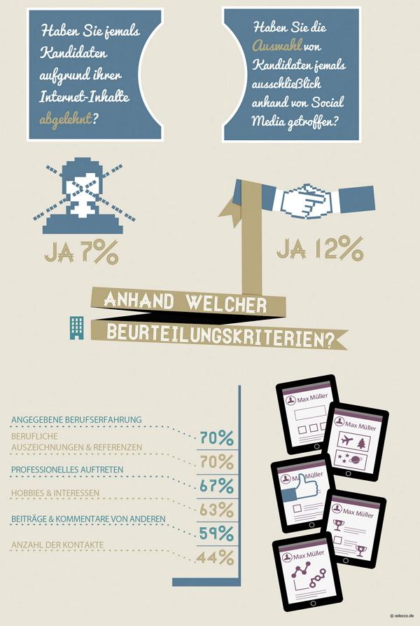 Personaler durchleuchten Social Media Profile der Bewerber - Quelle adecco