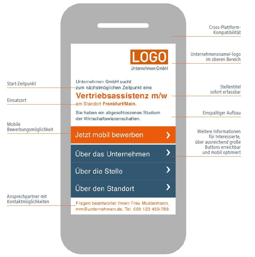 Prototyp einer mobil optimierten Stellenanzeige - Quelle Jobware