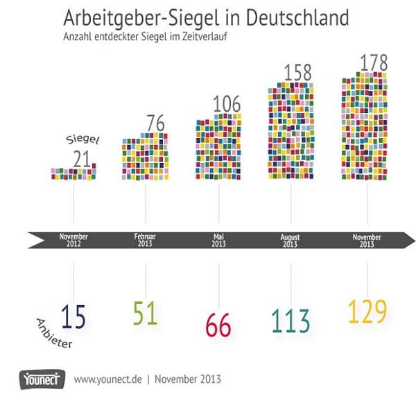 Arbeitgebersiegel in Deutschland - Quelle Younect
