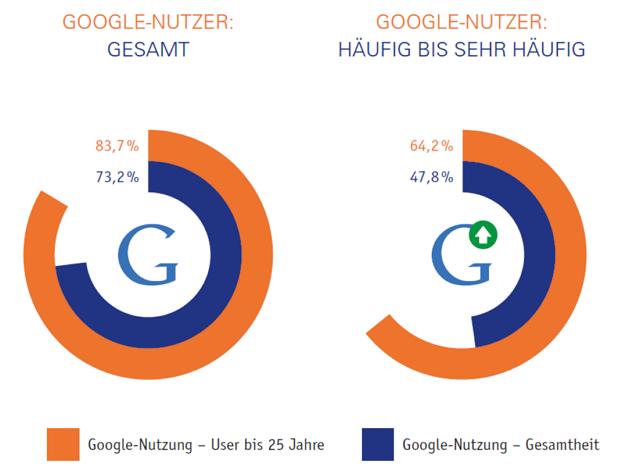 Google Nutzung von Bewerbern - Quelle Careerbuilder