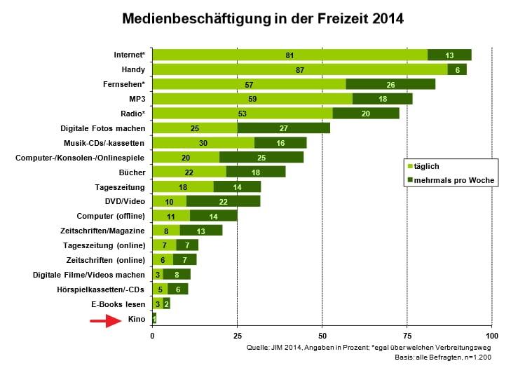 Medienbeschäftigung in der Freizeit - Kino weit abgeschlagen - Quelle JIM Studie 2014