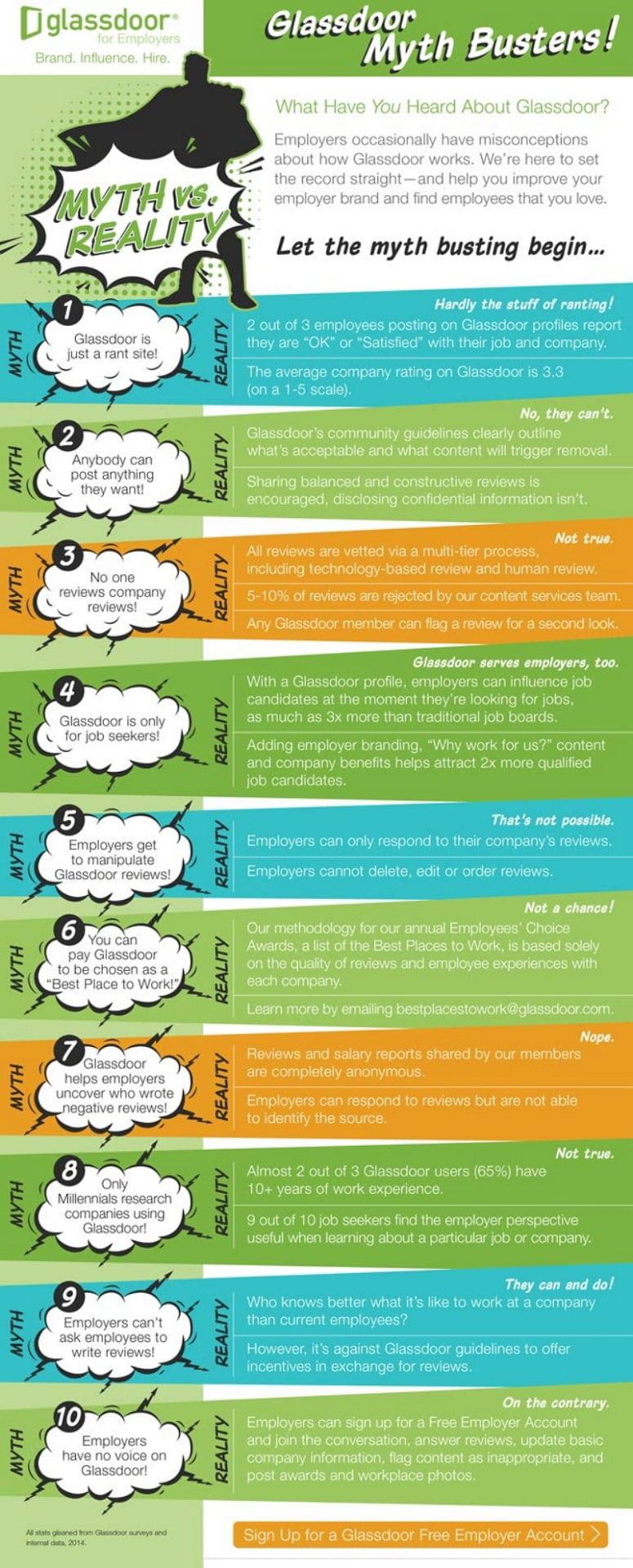 Glassdoor - Infografik Mythos vs. Realität