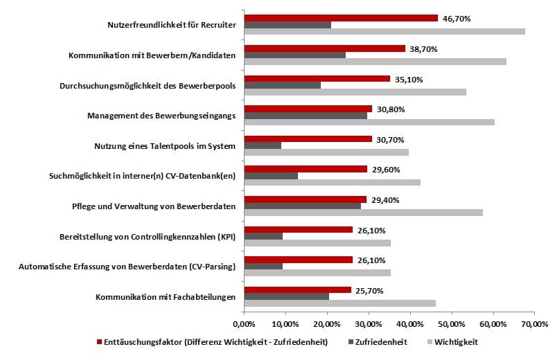 Enttäuschunsfaktoren bei E-Recruiting-Systemen - Quelle ICR