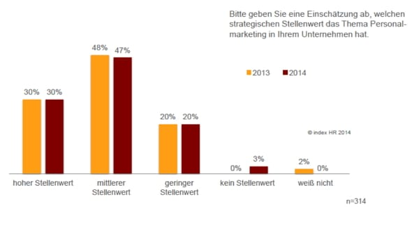 Strategischer Stellenwert von Personalmarketing - Quelle index hr