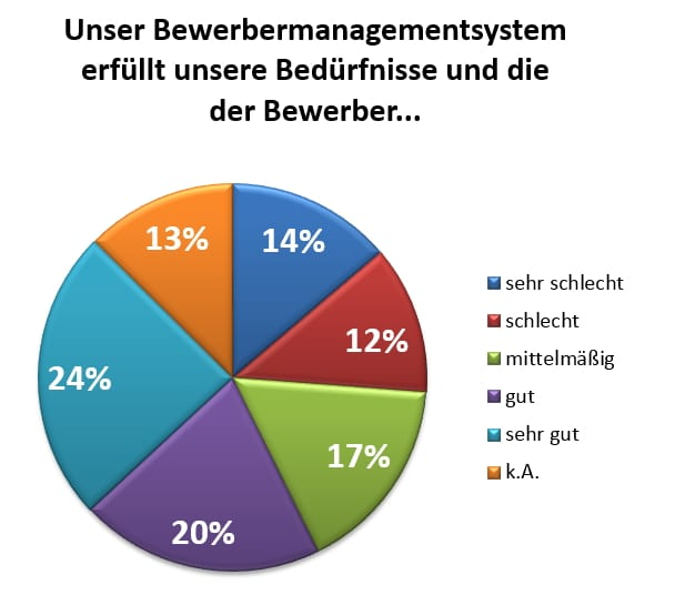 Zufriedenheit mit Bewerbermanagementsystemen - Quelle ICR