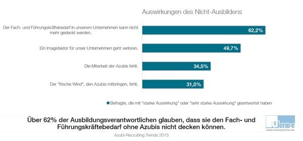 Auswirkungen des Nicht-Ausbildens - Quelle - Azubi-Recruiting Trends 2015