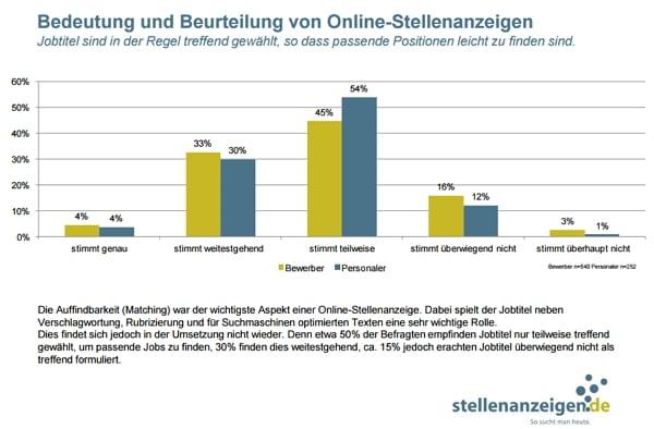 Jobtitel sind selten so gewählt, dass Stellen leicht zu finden sind - Quelle stellenanzeigen.de