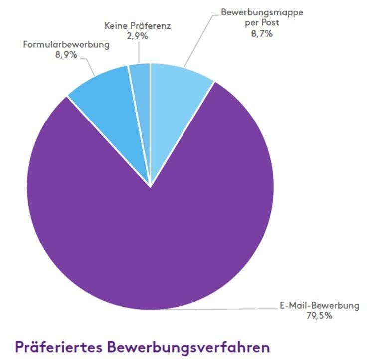 Präferierte Bewerbungsverfahren bei Bewerbern - Quelle Bewerbungspraxis 2015