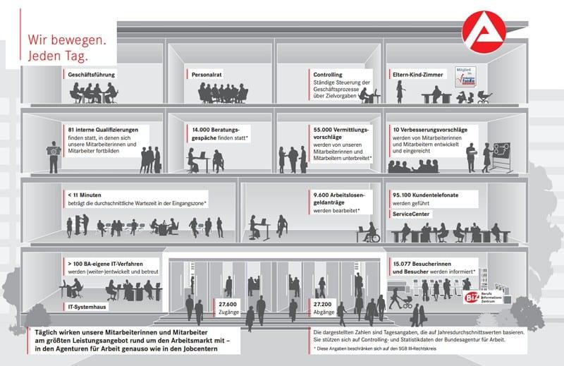 Infografik Wir bewegen. Jeden Tag. - Quelle Arbeitsamt