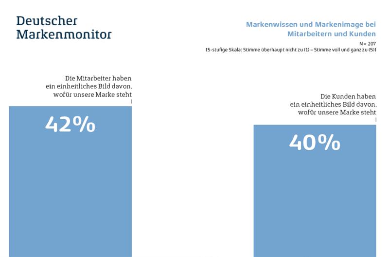 Markenwissen - Markenimage - Quelle Deutscher Markenmonitor
