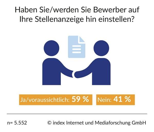 Erfolgsquote von Stellenanzeigen - Quelle index HR