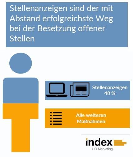 Stellenanzeigen erfolgreichster Weg bei der Besetzung offener Stellen - Quelle index HR
