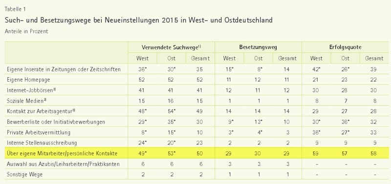 Such- und Besetzungswege bei Neueinstellungen 2015 - Quelle IAB