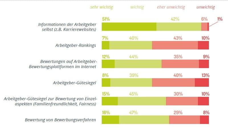 Wichtigkeit von Arbeitgeberbewertungen und -siegeln - Quelle: softgarden