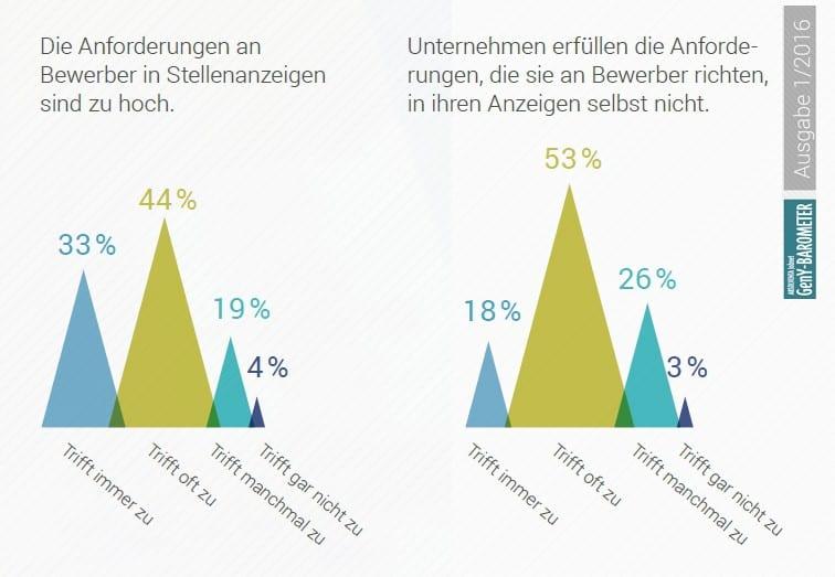 Anforderungen an Bewerber in Stellenanzeigen - Quelle Absolventa GenY Barometer