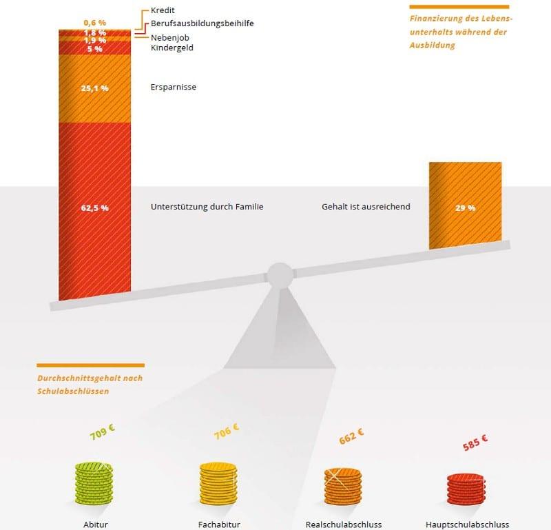 Finanzierung und Durchschnittsgehalt während der Ausbildung - Quelle azubi.report 2016