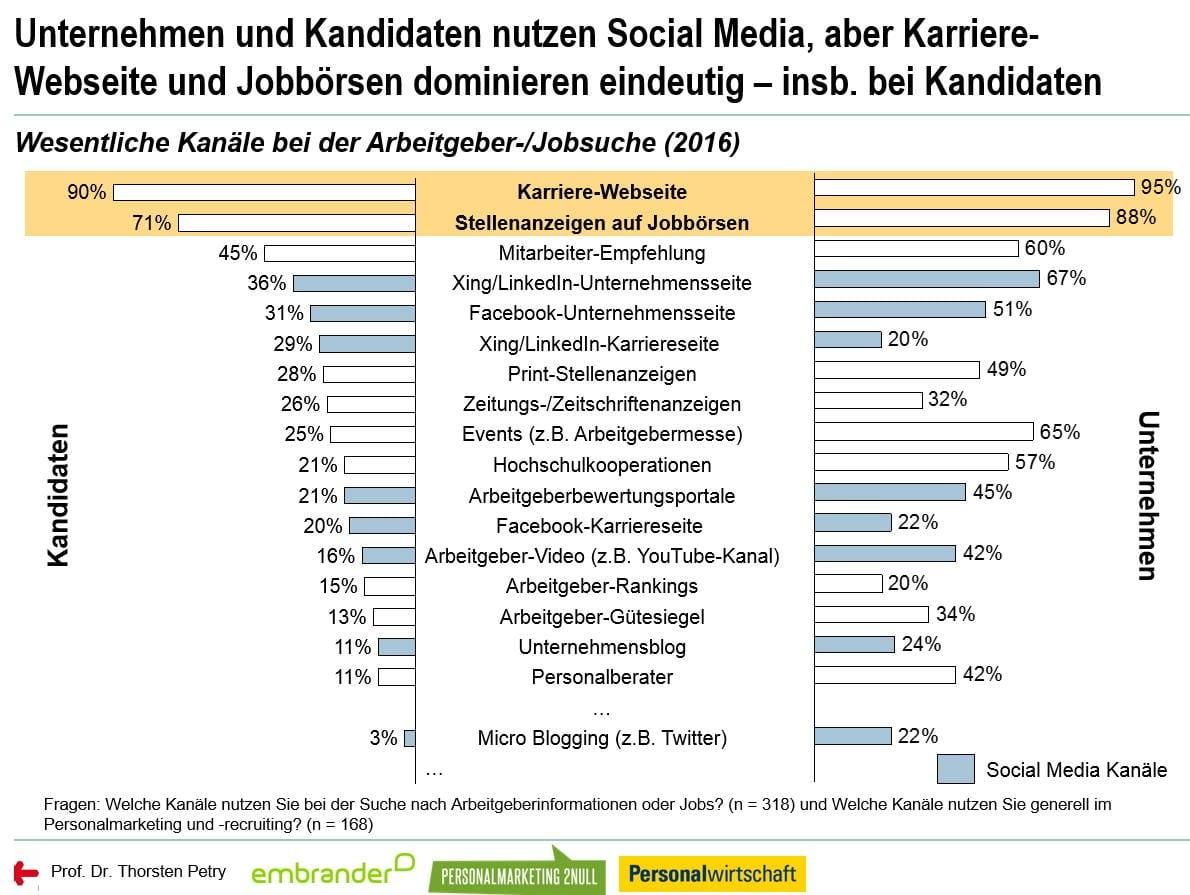 Social Media Personalmarketing Studie 2016 - Kanäle bei der Jobsuche bzw. Ansprache durch Arbeitgeber