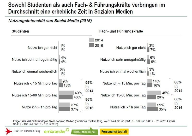 Social Media Personalmarketing Studie 2016 - Nutzung von Social Media