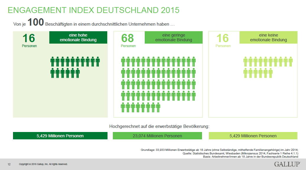 Gallup Engagement Index Deutschland 2015 - Quelle Gallup