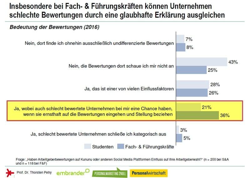 Arbeitgeberbewertungsportale - Bedeutung von Arbeitgeberbewertungen auf die Wahl des Arbeitgebers