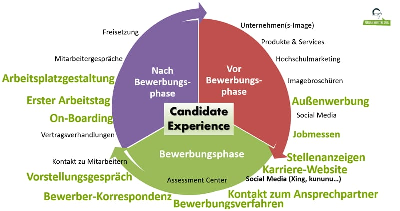 Die Aspekte der Candidate Experience