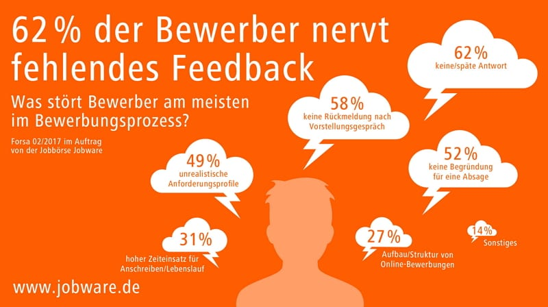 Candidate Experience: Das nervt Bewerber am Bewerbungsprozess - Quelle Jobware