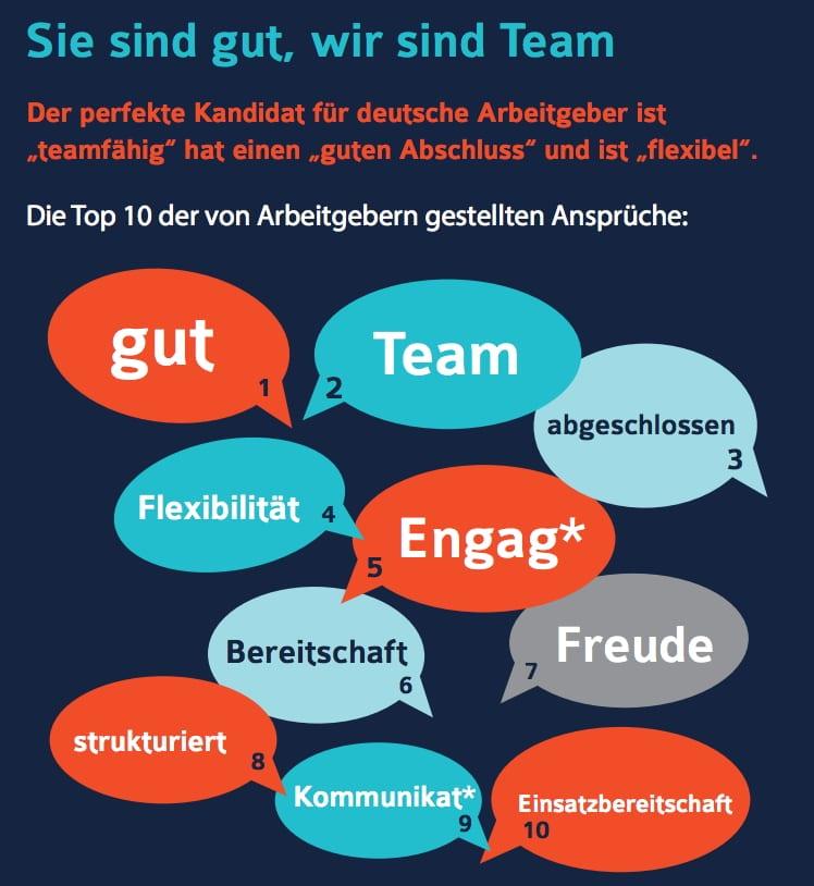 Die Top 10 der Sprechblasen in den Stellenanzeigen deutscher Arbeitgeber
