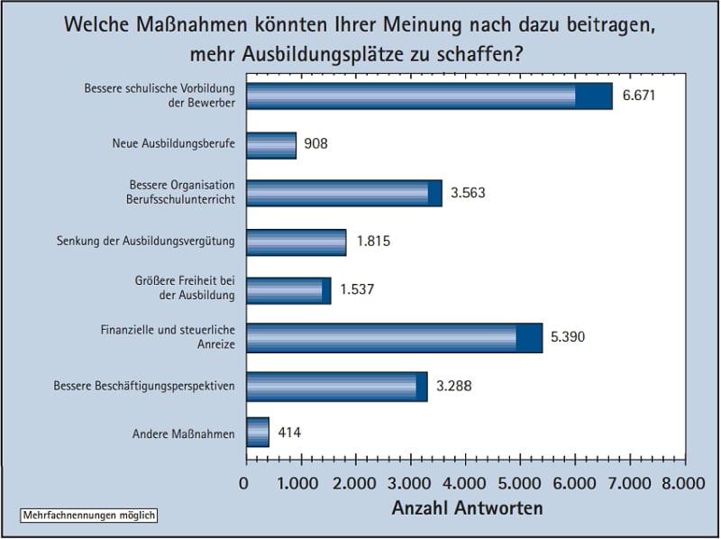 DIHK Ausbildungsumfrage 2007 - Maßnahmen, um mehr Ausbildungsplätze zu schaffen