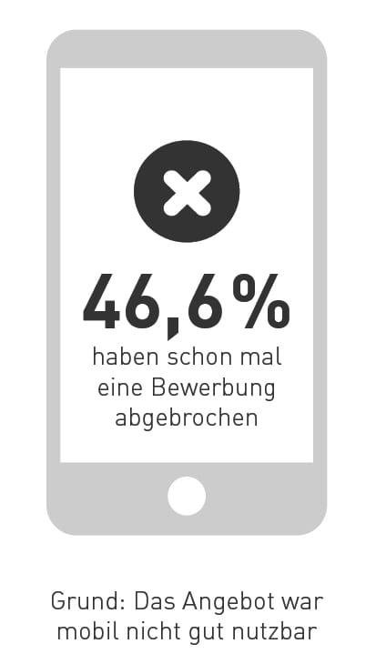 Mobile Recruiting: Fast 50 Prozent haben ihre Bewerbung abgebrochen, weil das Angebot mobil nicht gut nutzbar war - Quelle meinestadt.de