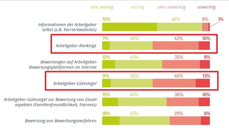 Bedeutung von Arbeitgeber-Gütesiegeln und -Rankings eher unbedeutend - Quelle softgarden