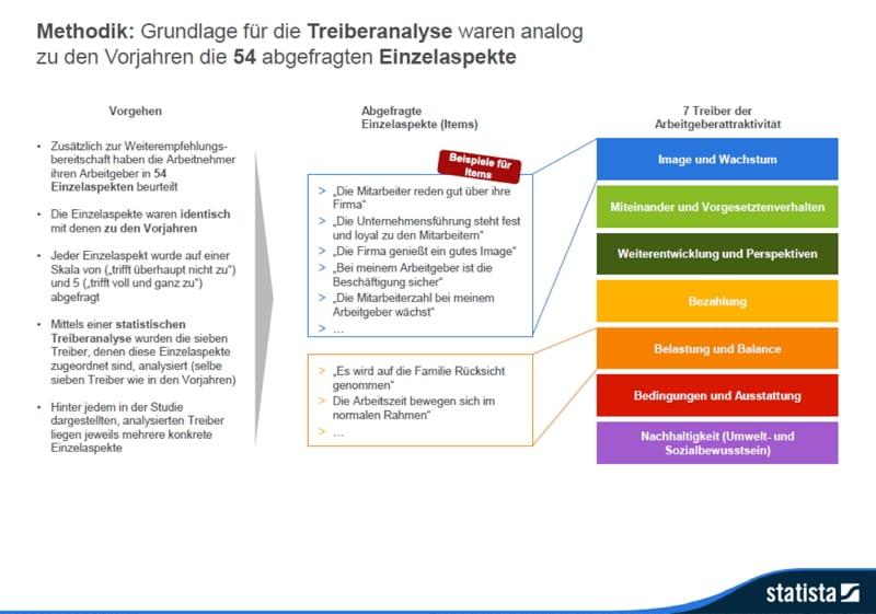 Methodik - so kommt das Ranking Deutschlands beste Arbeitgeber zustande. Oder so ähnlich. Quelle - Statista