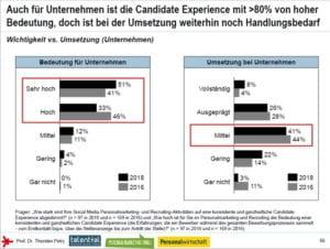 Candidate Experience - hohe Bedeutung, aber viel Handlungsbedarf - Quelle Social Media Personalmarketing Studie 2018