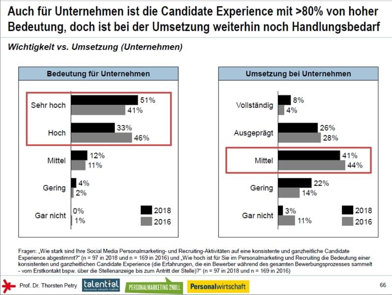 Schlechte Candidate Experience schädigt Ruf und Arbeitgebermarke - und kostet Millionen
