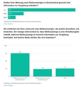 Umfrage zu Gehaltstransparenz in Stellenanzeigen - Quelle Adzuna