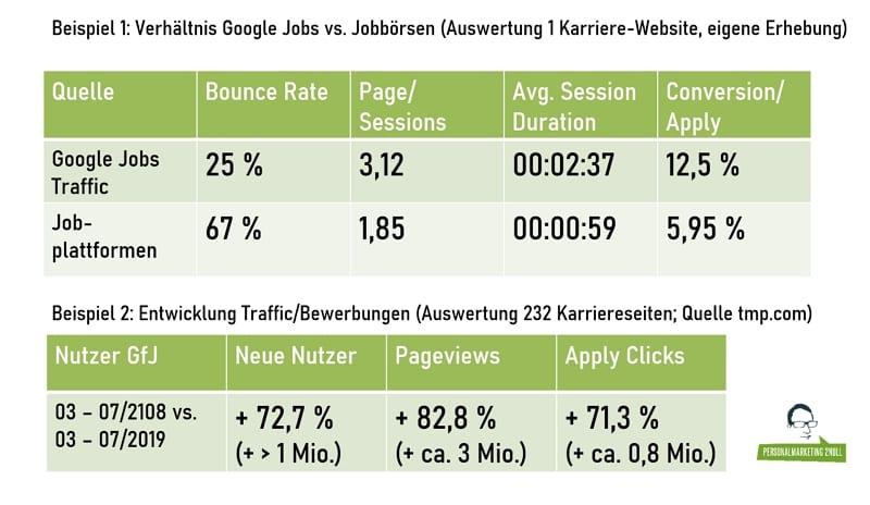 Auswirkungen von Google Jobs auf Traffic und Bewerbungen