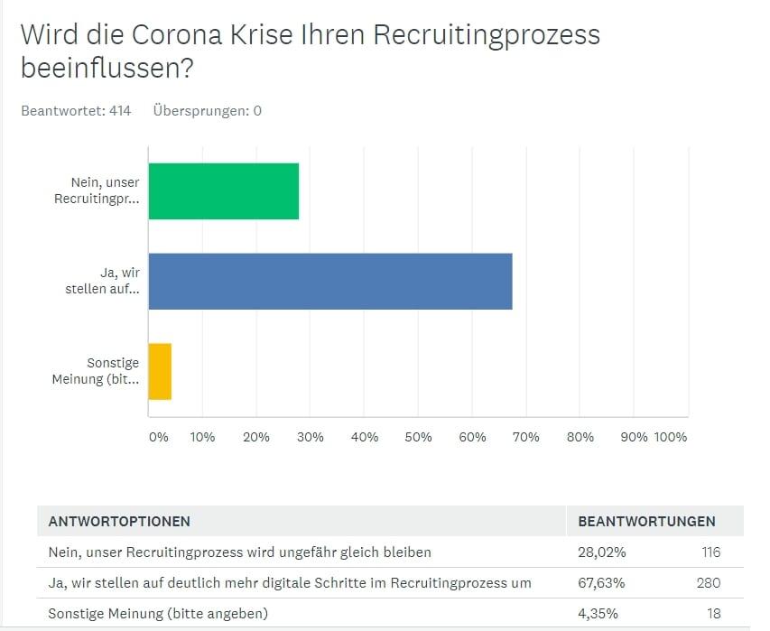 Das Recruiting in Zeiten des Coronavirus