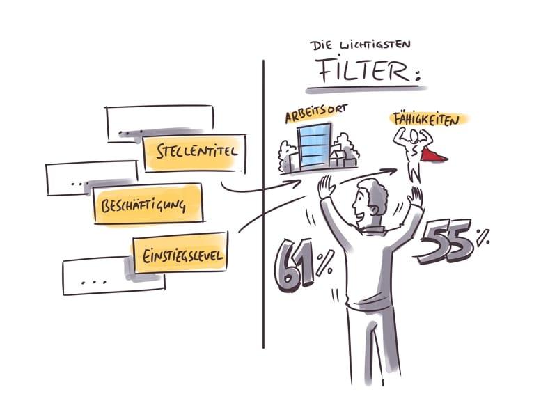 Die wichtigsten Filtermöglichkeiten bei der Jobsuche auf der Karriereseite