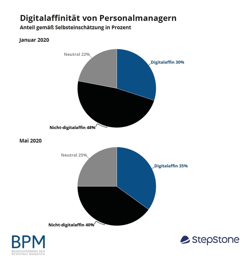 Digitale Affinität von Personalmanagern - Quelle Digitales Bewerben und Recruiting im Praxistest