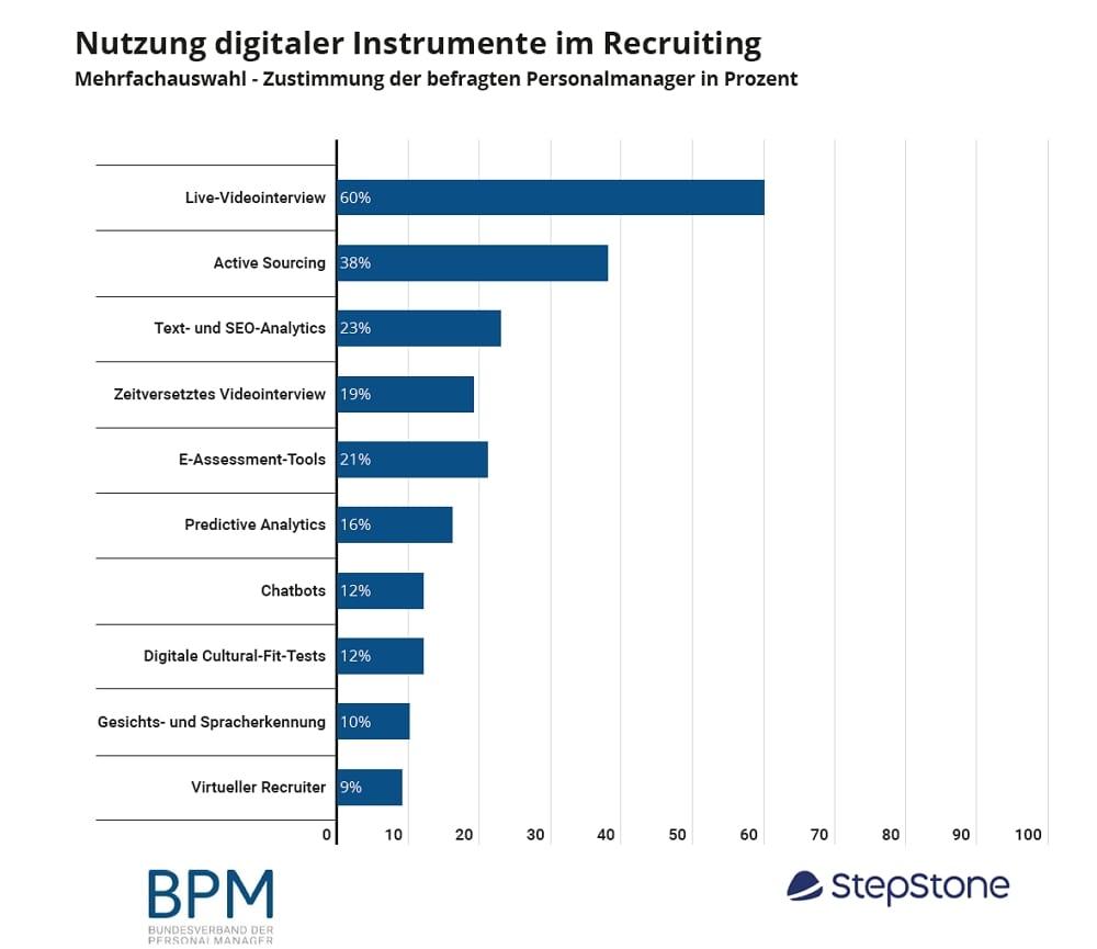 Digitalisierung im Recruiting - diese Tools sind im Einsatz