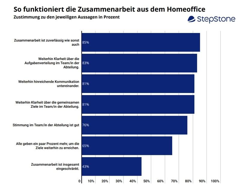 Homeoffice und Remote Work als Turbo fürs Recruiting