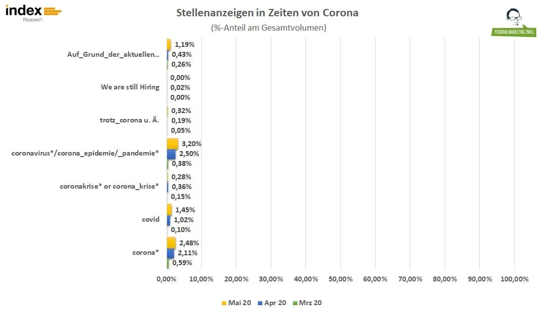 Stellenanzeigen in Zeiten von Corona - Anteil in % am Gesamtvolumen