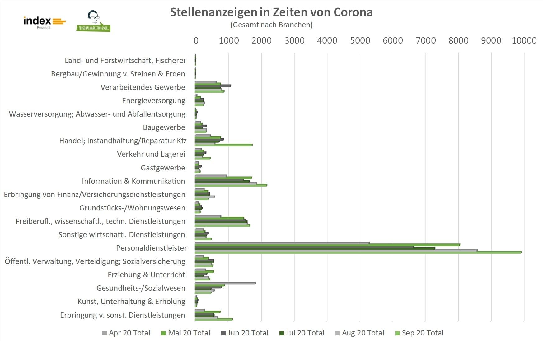 Stellenanzeigen in Zeiten der Corona-Krise, dargestellt nach Branchen