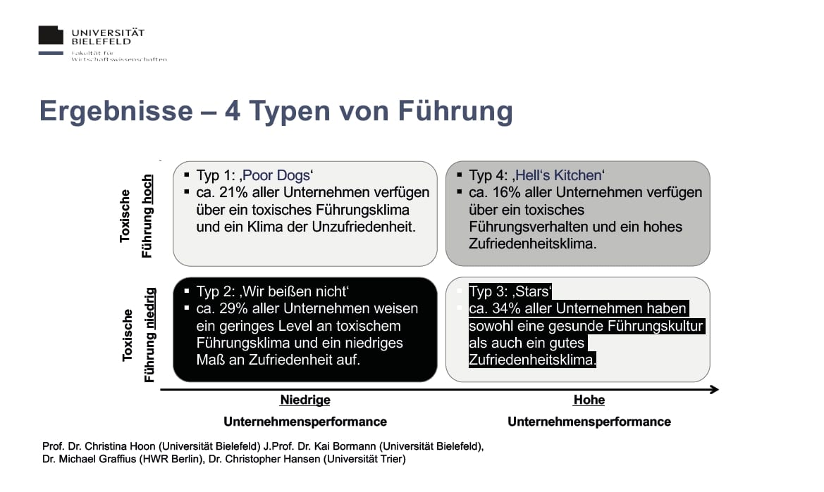 4 Typen von (toxischer) Führung_ Quelle Uni Bielefeld