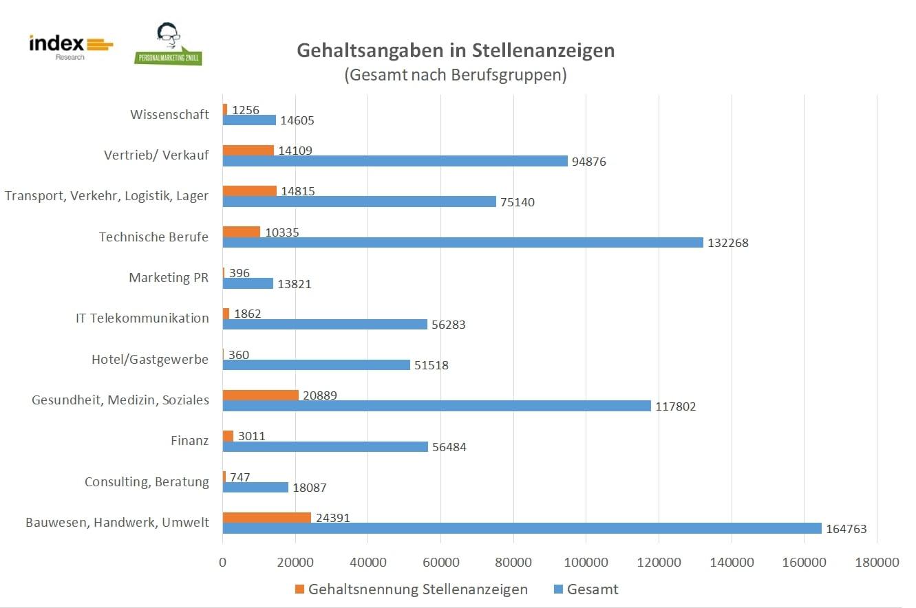 Gehaltsangabe in Stellenanzeigen: Status quo und Pro & Contra